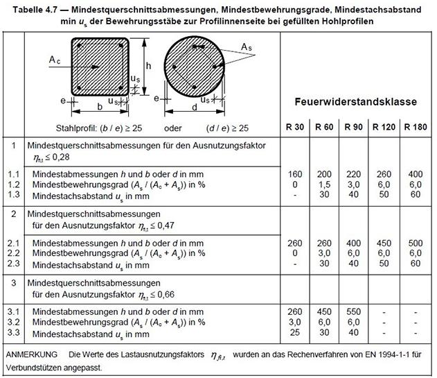 Mindestanforderungen betongefüllter Hohlprofile nach Feuerwiderstandsklasse nach DIN EN 1994-1-2