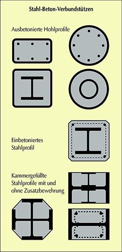 Verbundstützen im Geschossbau (mit freundlicher Genehmigung von bauforumstahl e.V.)